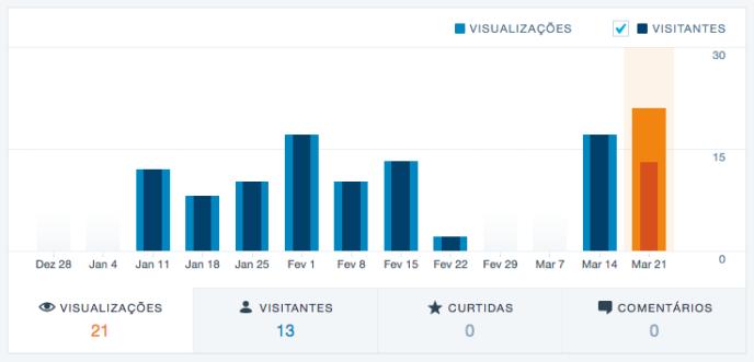 grafico-visualizacoes-visitantes